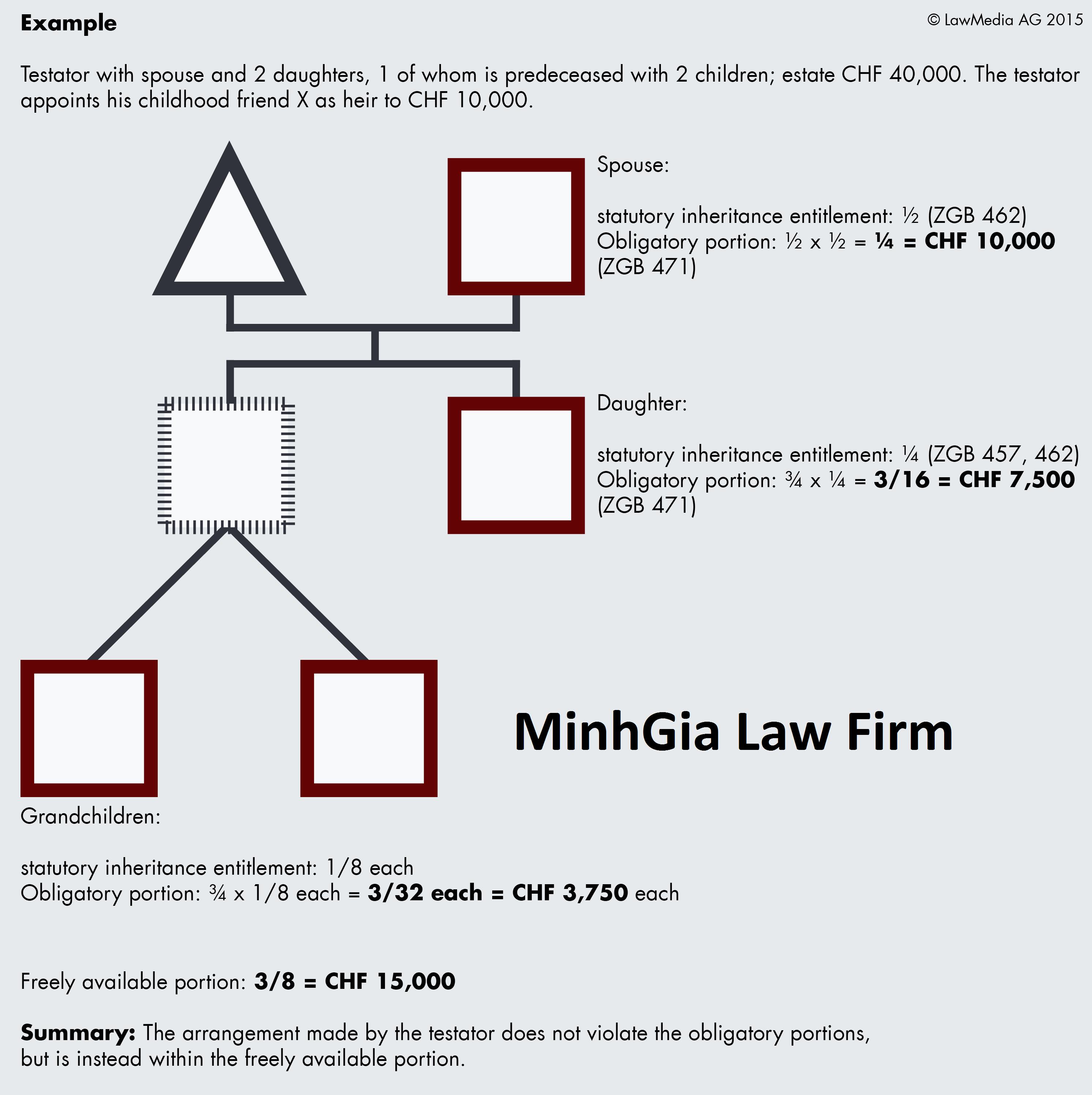 Quy định về kỷ phần bắt buộc trong Bộ luật dân sự năm 2005