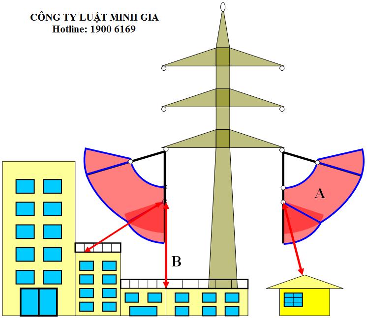 Cấp GCNQSDĐ đối với diện tích đất nằm trong hành lang an toàn lưới điện